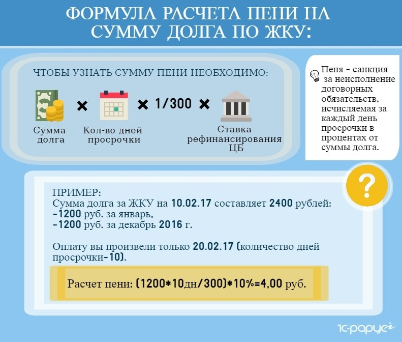 Формула расчета пени на сумму долга по ЖКУ