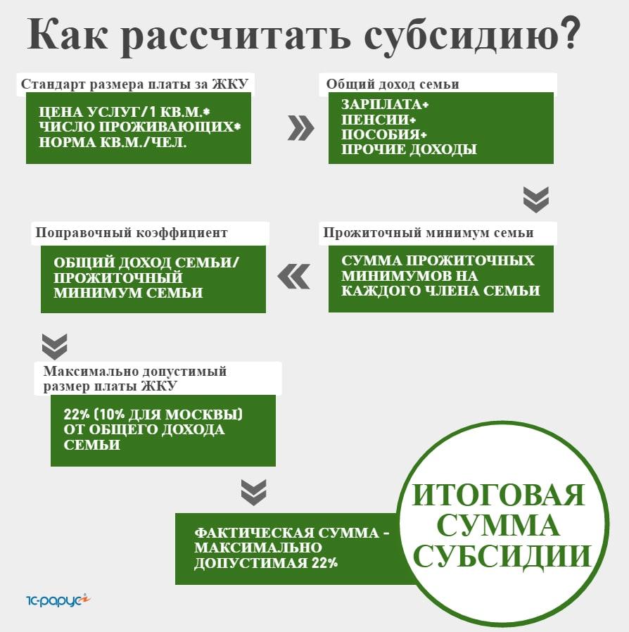 Кому и как написать претензию заповышение тарифов на отопление в москве