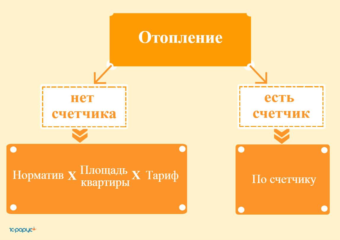 Формула расчета оплаты за отопление