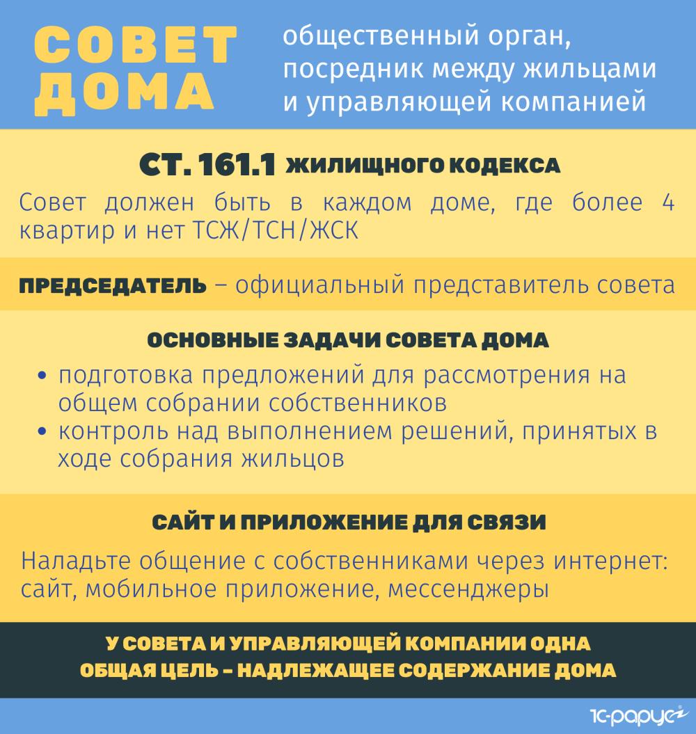 Статья 161.1 Жилищного кодекса посвящена совету дома