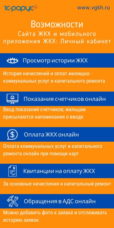 Сайт ЖКХ и приложение ЖКХ Личный кабинет, возможности