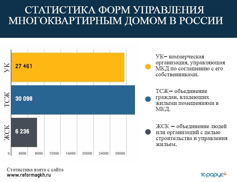 Статистика форм управления многоквартирным домом