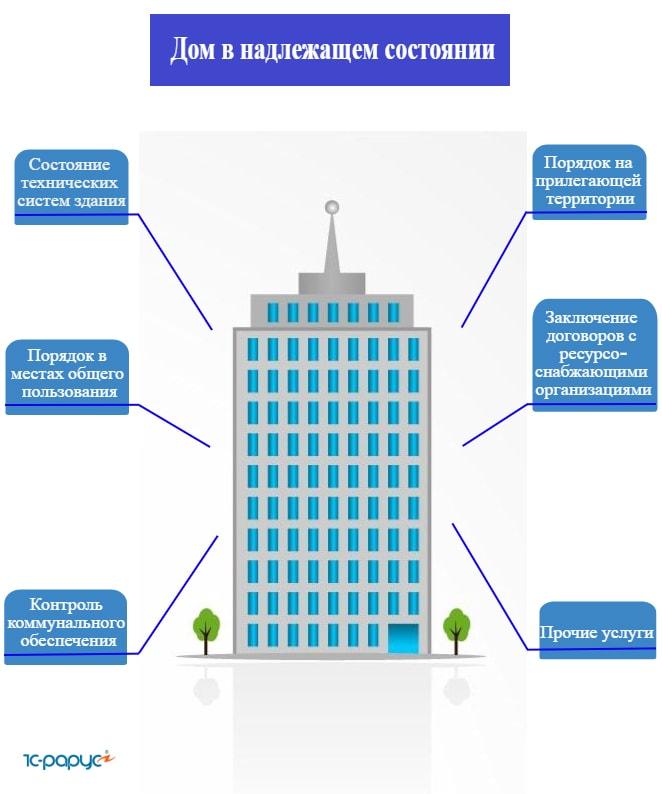 жилищный кодекс способы управления многоквартирным домом
