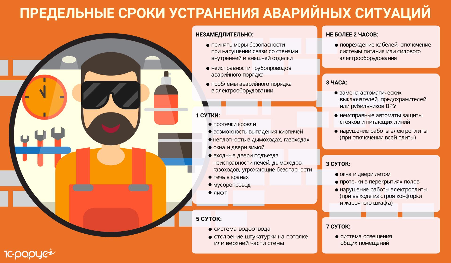 Предельные сроки устранения аварийных ситуаций ЖКХ
