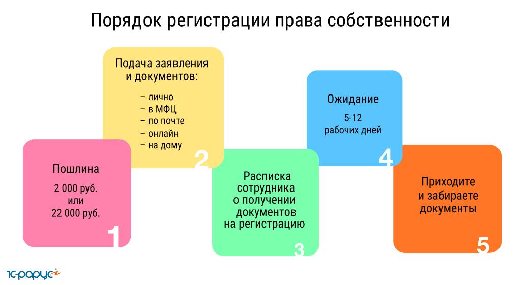Как зарегистрировать квартиру