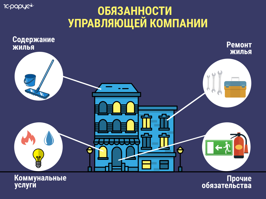 обязанности управляющей компании жилищный кодекс