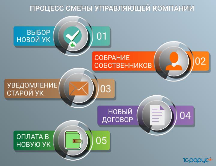 выборы управляющей компании жилищный кодекс