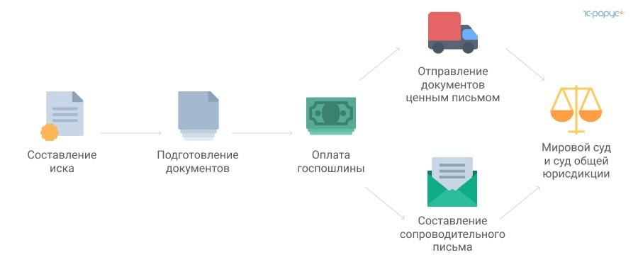 Как узнать долги за отопление челябинск